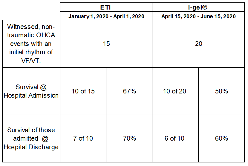 Table 1. Out of Hospital Cardiac Arrest Survival between Endotracheal Intubation (ETI) and i-gel® Supraglottic Airway groups.
